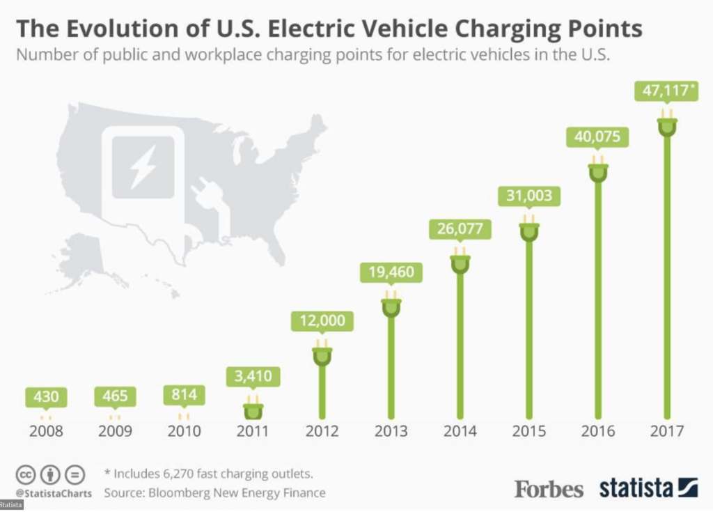 Electric cars or thermal cars